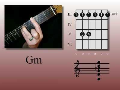 Chord Diagrams In Guitar George